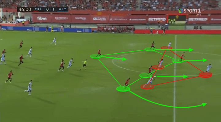 La Liga 2019/20: Mallorca vs Atletico Madrid – tactical analysis tactics