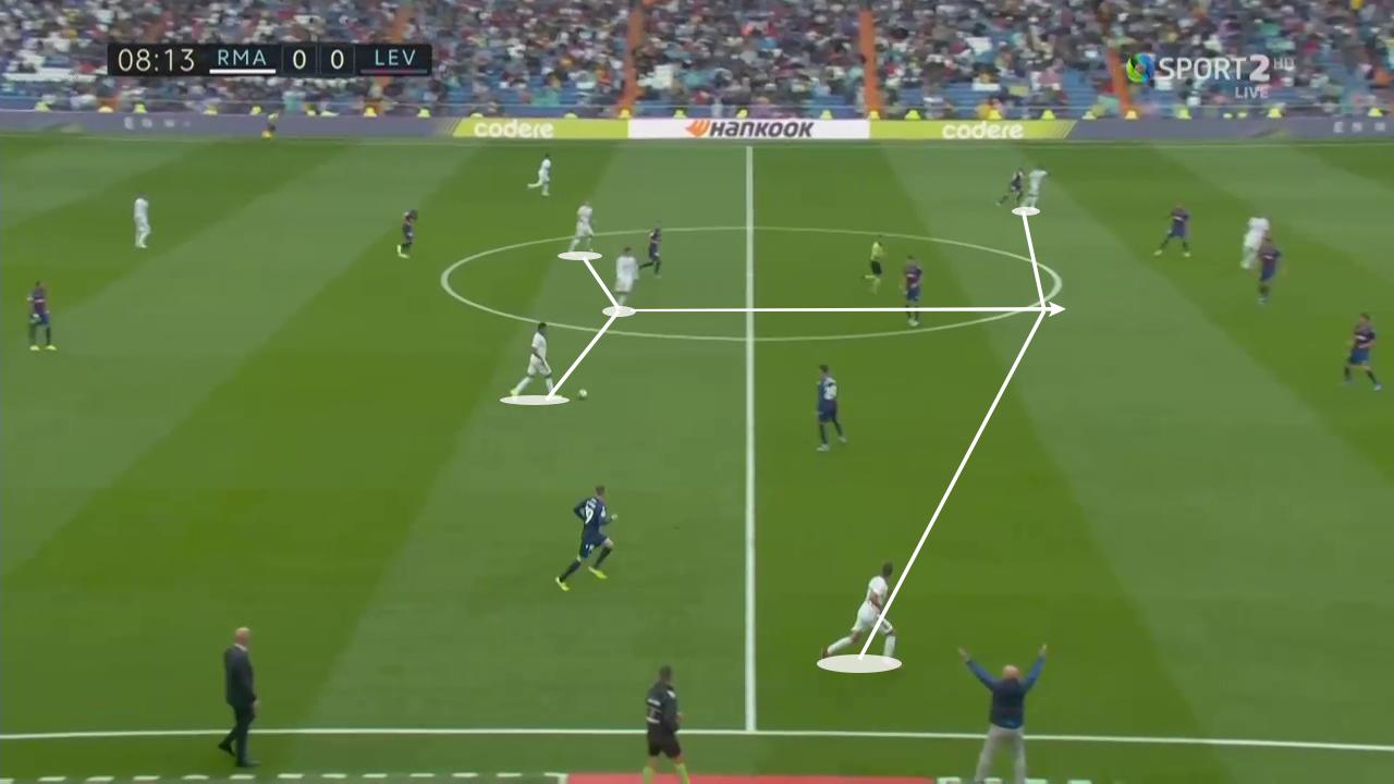 La Liga 2019/20: Real Madrid vs Levante - tactical analysis tactics
