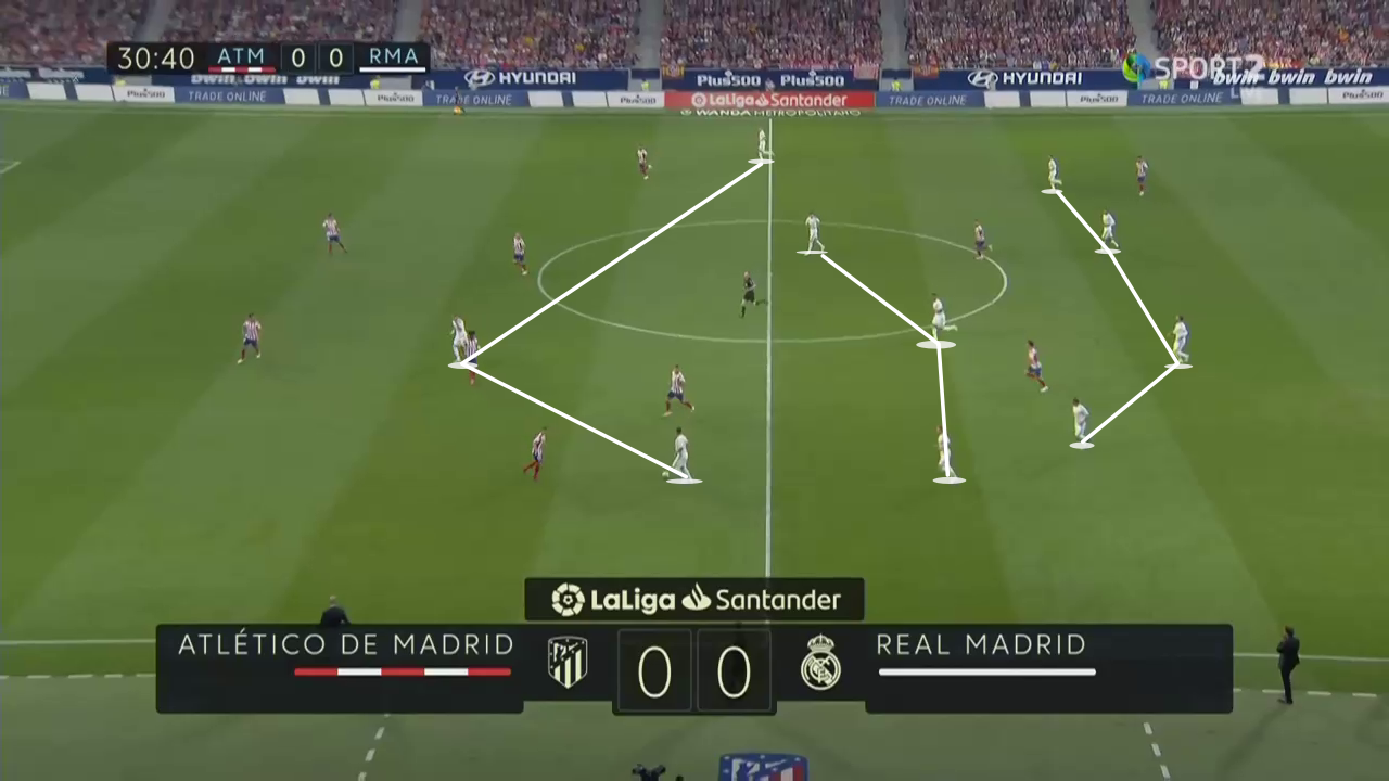 La Liga 2019/20: Atletico Madrid vs Real Madrid - tactical analysis tactics