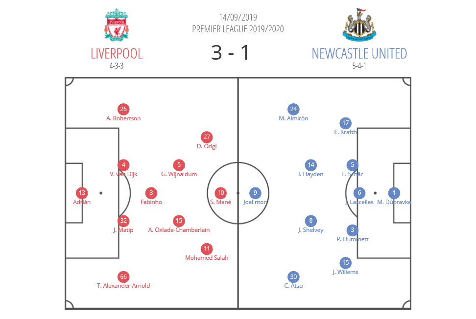 Premier League 2019/20: Liverpool Newcastle tactical analysis tactics analysis