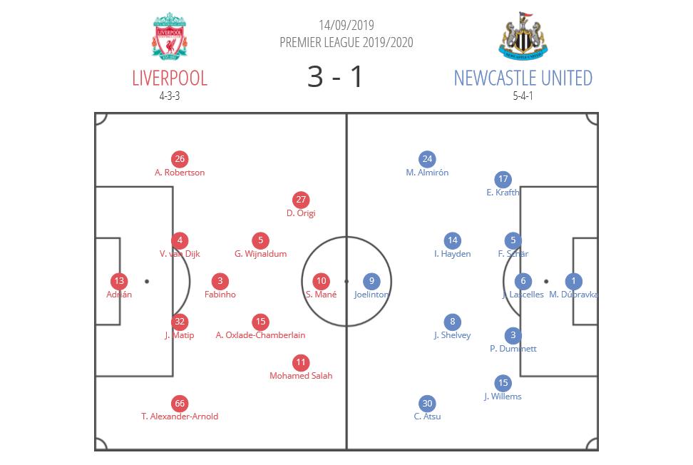 Premier League 2019/20: Liverpool Newcastle tactical analysis tactics analysis