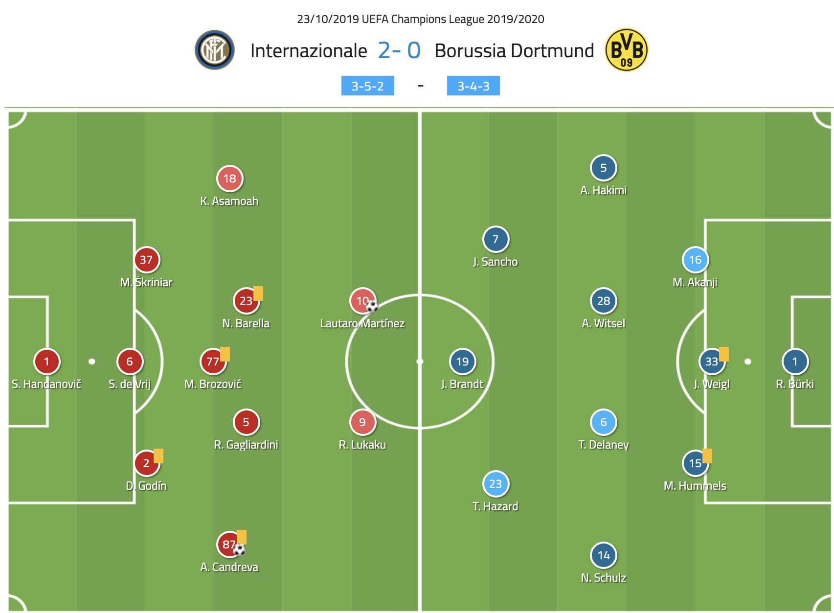 UEFA Champions League 2019/20: Inter Milan vs Dortmund - tactical analysis tactics