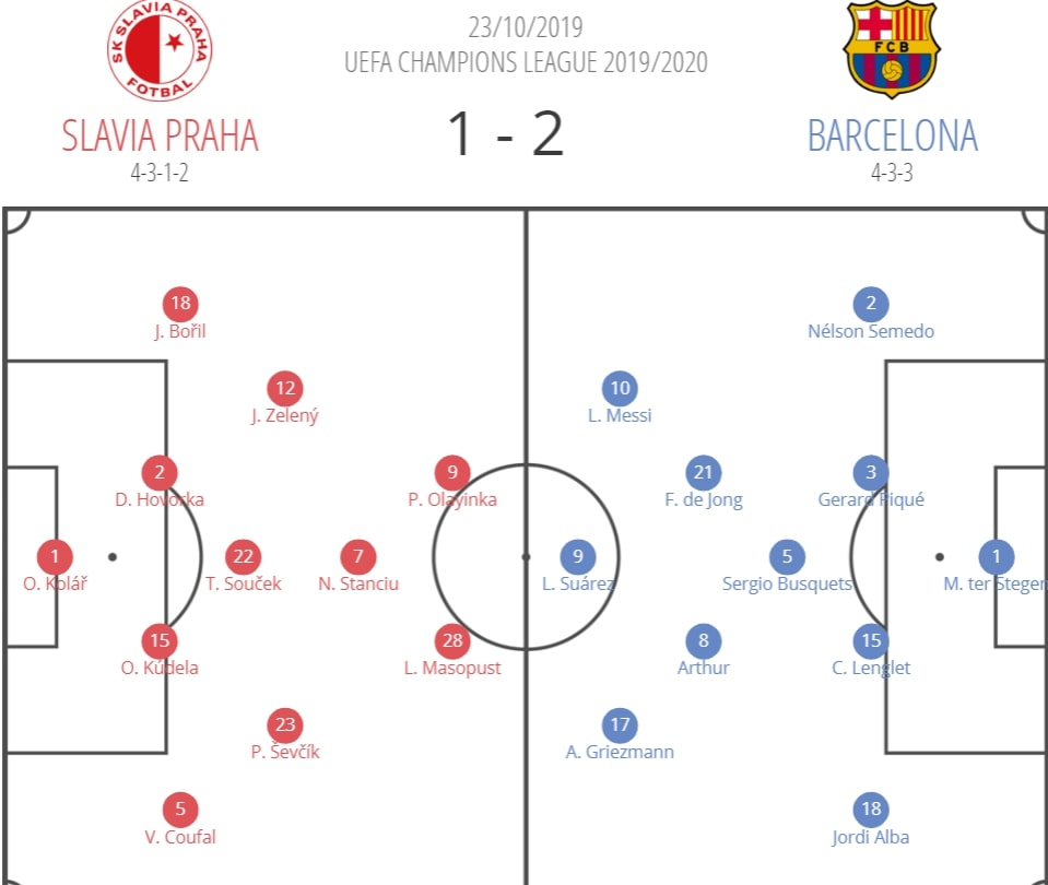 UEFA Champions League 2019/20: Slavia vs Barcelona - tactical analysis tactics