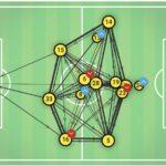 UEFA Champions League 2019/20: Inter Milan vs Dortmund - tactical analysis tactics