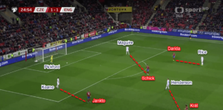 Euro 2020 Qualifiers: Czech Republic vs England - Tactical Analysis Tactics