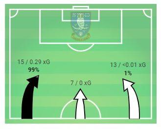 EFL Championship 2019/20: Sheffield Wednesday vs Leeds United – tactical analysis tactics
