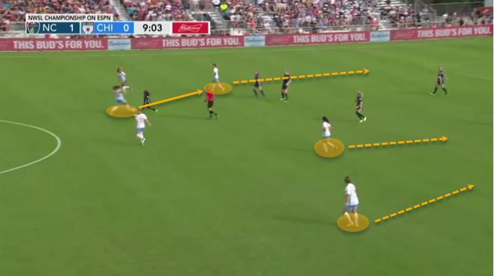 NWSL 2019: North Carolina Courage vs Chicago Red Stars - tactical analysis tactics