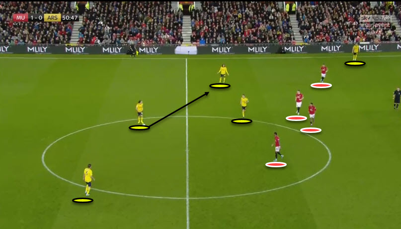 Premier League 2019/20: Manchester United Vs Arsenal - Tactical Analysis