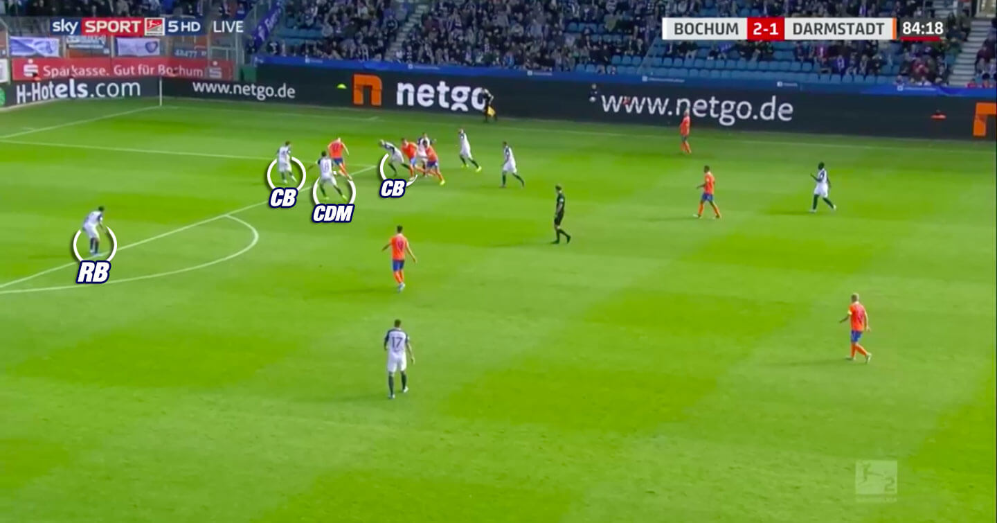 VfL Bochum 2019/20: Why they concede more goals than expected - scout report - tactical analysis tactics
