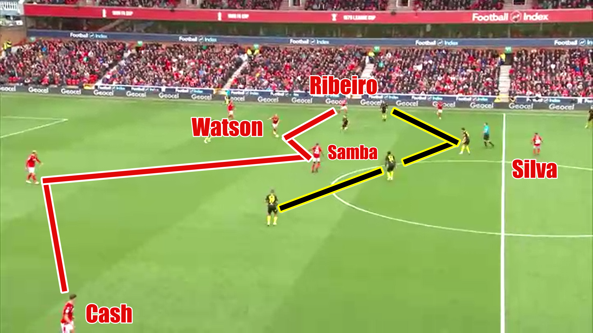 EFL Championship 2019/20: Nottingham Forest vs Brentford - tactical analysis tactics