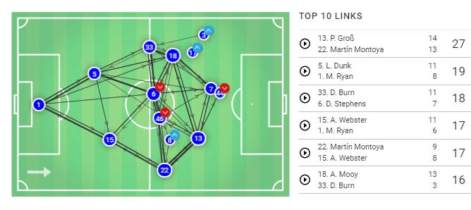 Premier League 2019/20: Brighton vs Tottenham - Tactical Analysis tactics