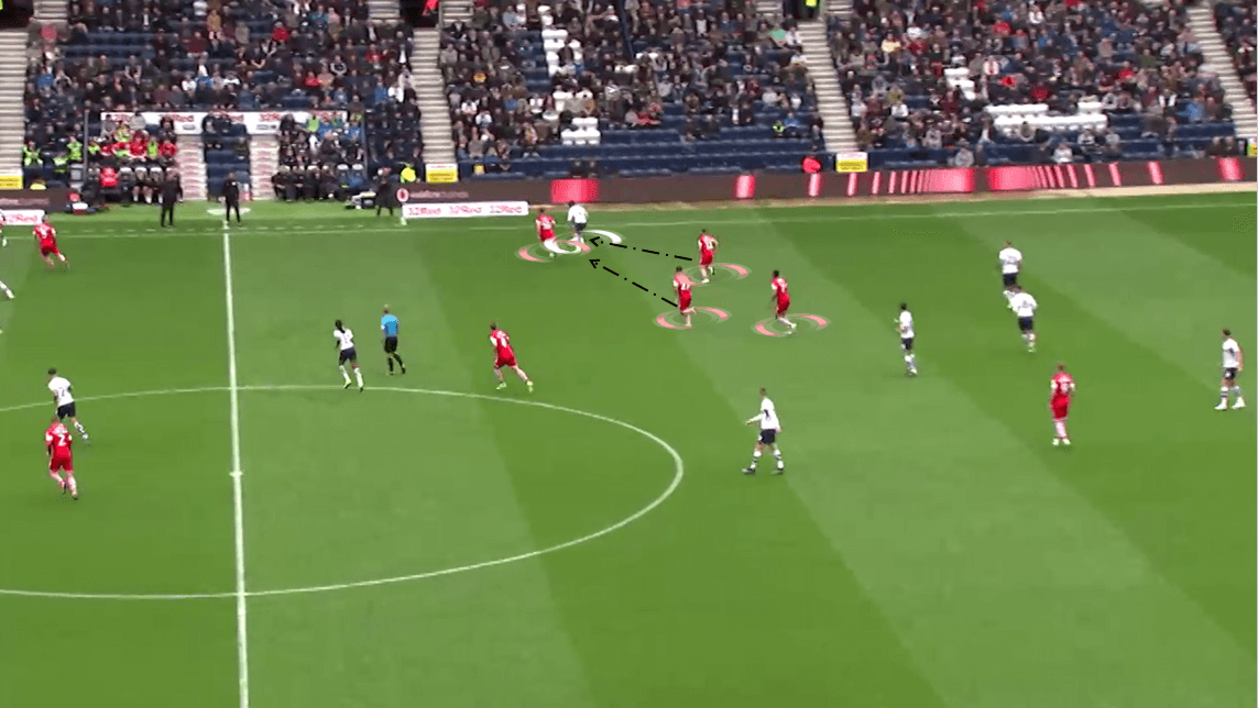 Preston North End 2019/20: Team Analysis - Scout Report - tactical analysis tactics