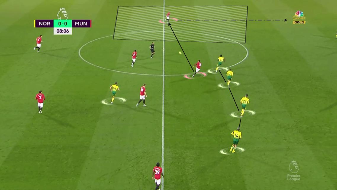 Premier League 2019/20: Norwich City vs Manchester United - Tactical Analysis tactics