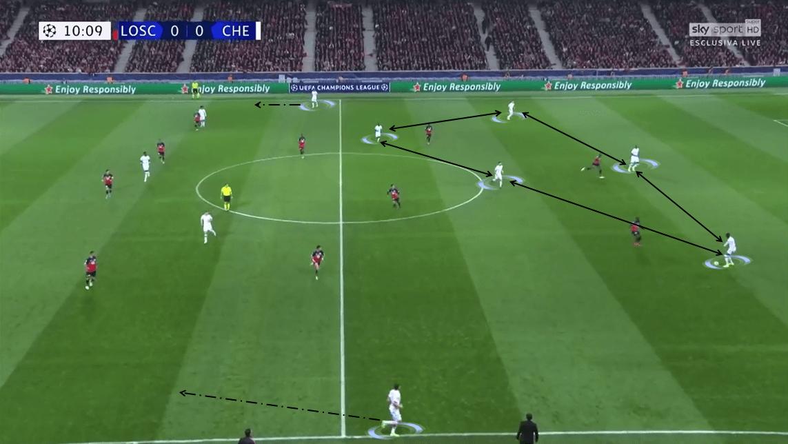 UEFA Champions League 2019/20: Lille vs Chelsea - Tactical Analysis tactics