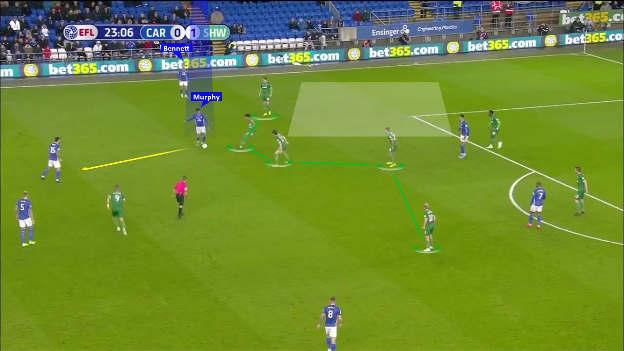 EFL Championship 2019/20: Cardiff City vs Sheffield Wednesday - tactical analysis tactics