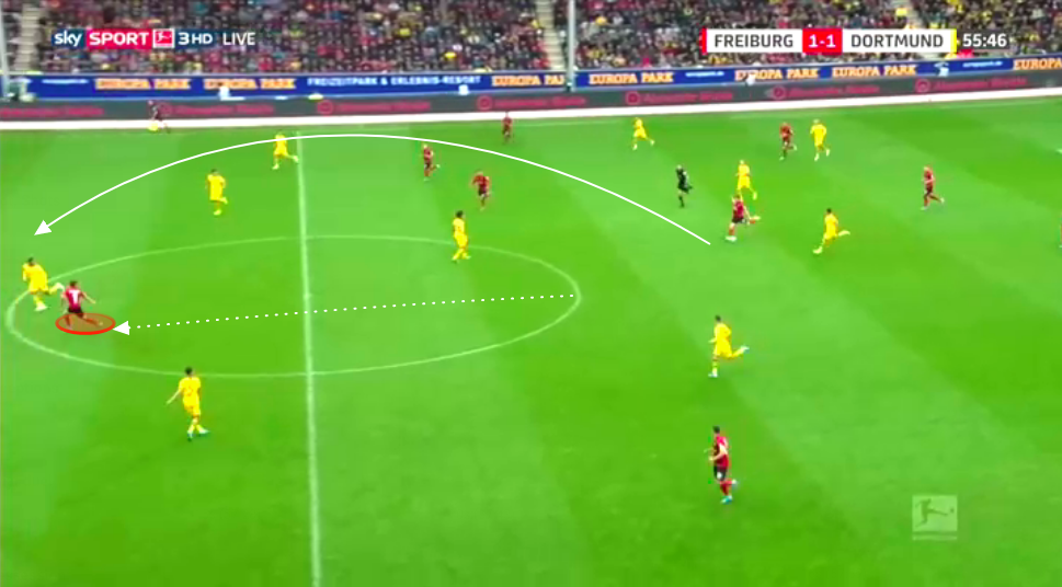 Christian Streich at Freiburg - tactical analysis tactics