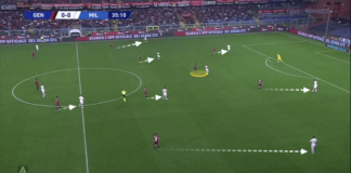 Serie A 2019/20: Genoa vs Milan - tactical analysis tactics