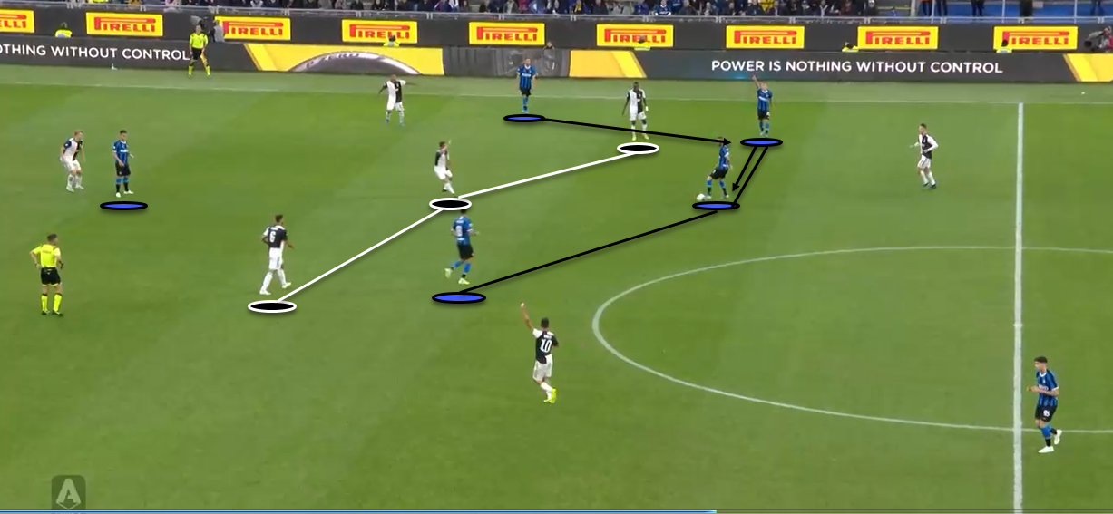 Serie A 2019/20: Inter Vs Juventus - Tactical Analysis