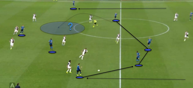 Serie A 2019/20: Inter Vs Juventus - Tactical Analysis