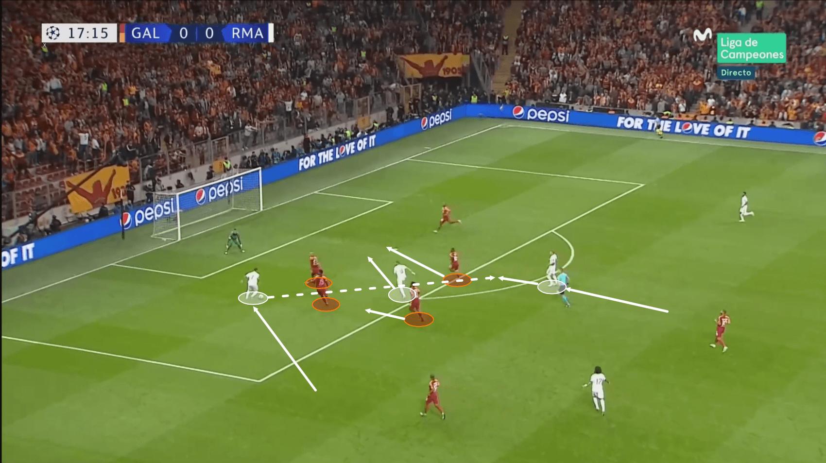 UEFA Champions League 2019/20: Galatasaray vs Real Madrid – tactical analysis tactics