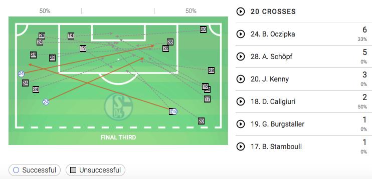 Bundesliga 2019/20: Hoffenheim vs Schalke - tactical analysis tactics
