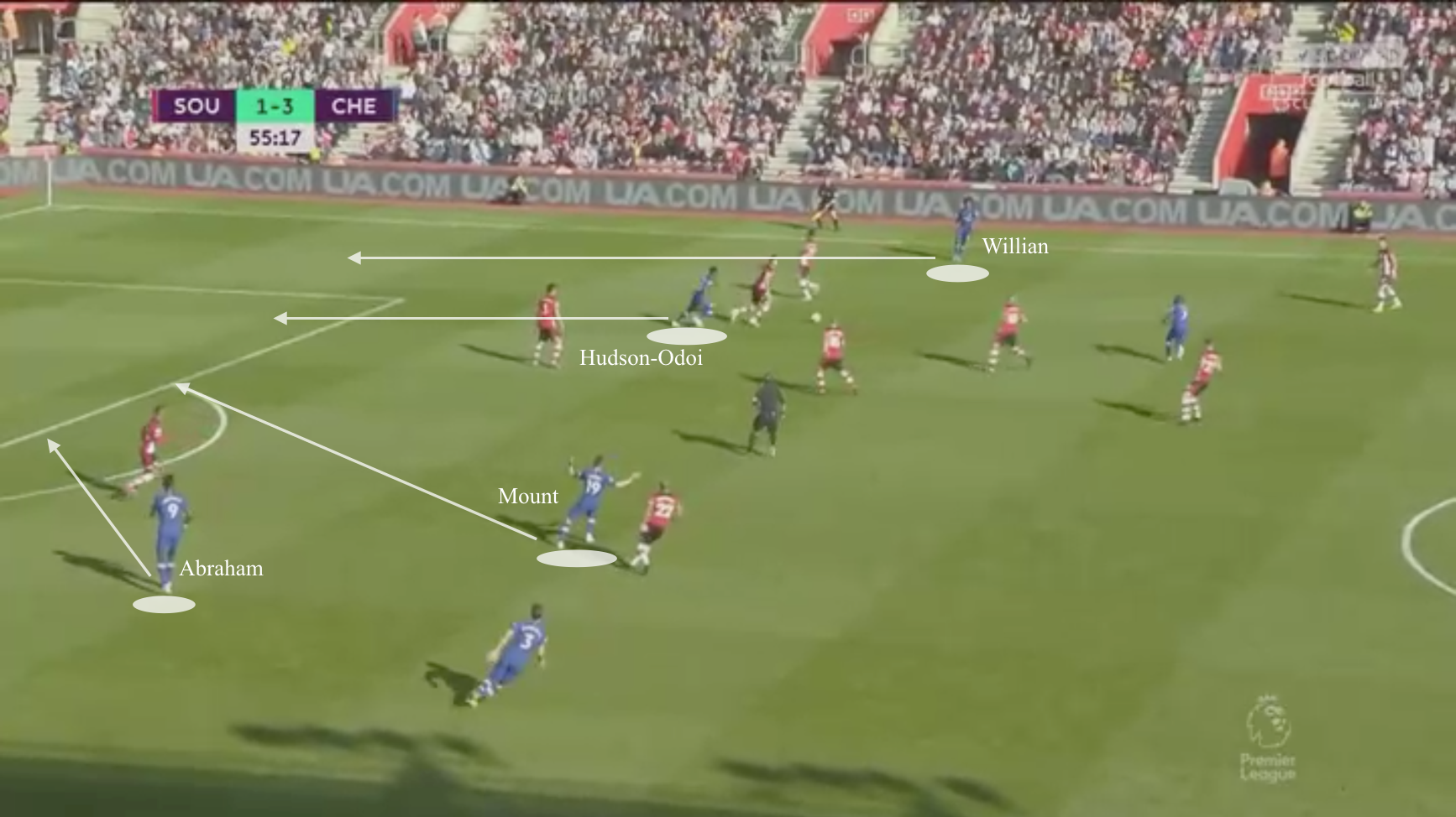 Premier League 2019/20: Southampton vs Chelsea - tactical analysis tactics