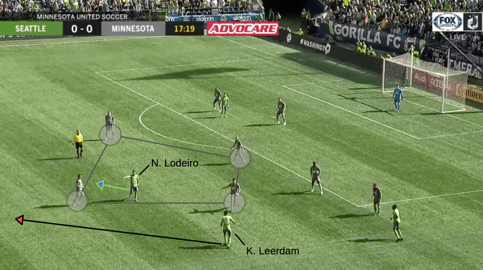 MLS 2019: Seattle Sounders vs Minnesota United - tactical analysis tactics