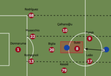 AC Milan 2019/20: What went wrong for Giampaolo? - Scout Report - tactical analysis tactics