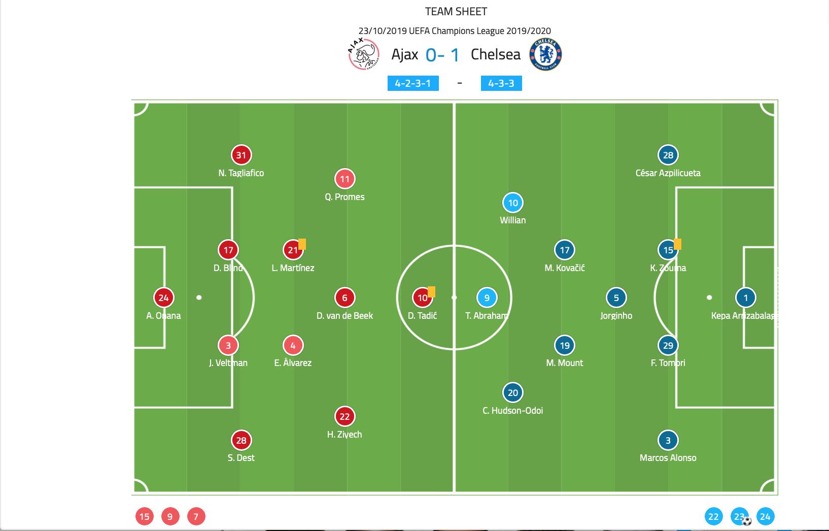 Uefa Champions League 2019 20 Ajax Vs Chelsea Tactical