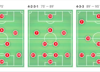 UEFA Champions League 2019/20: Ajax vs Chelsea - tactical analysis tactics