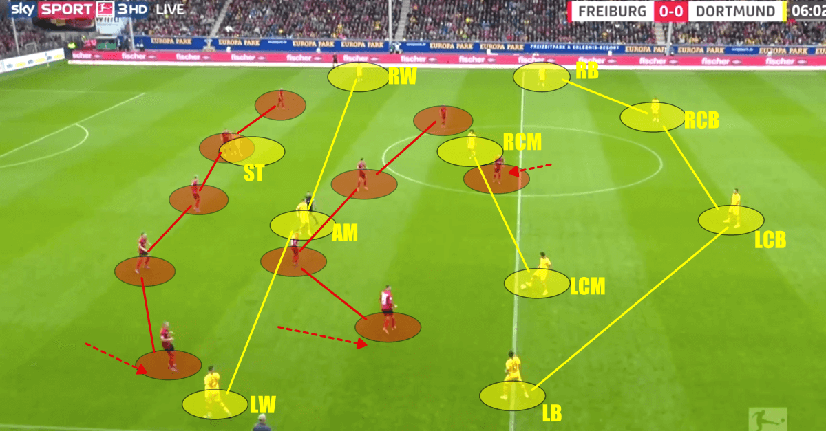 Bundesliga 2019 20 Sc Freiburg Vs Borussia Dortmund Tactical Analysis