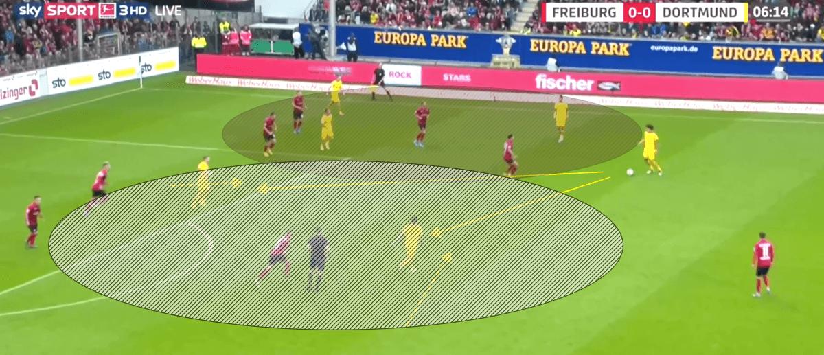 Bundesliga 2019/20: SC Freiburg vs Borussia Dortmund - tactical analysis tactics