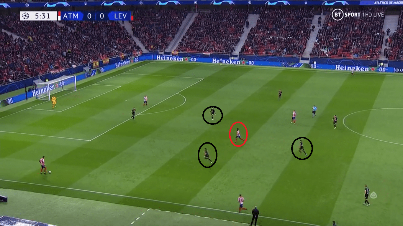 UEFA Champions League 2019/20: Atletico Madrid vs Bayer Leverkusen- tactical analysis tactics