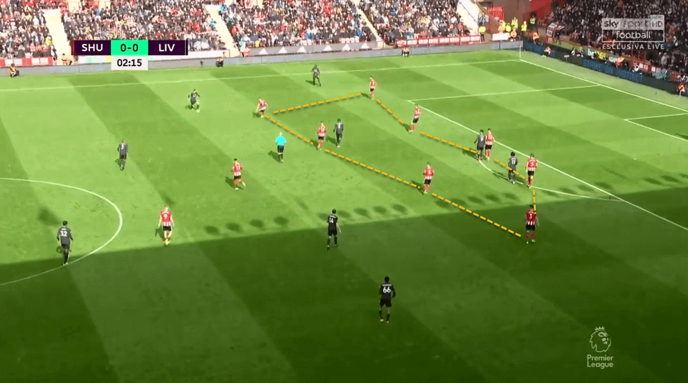 Sheffield United Liverpool Premier League tactical analysis tactics