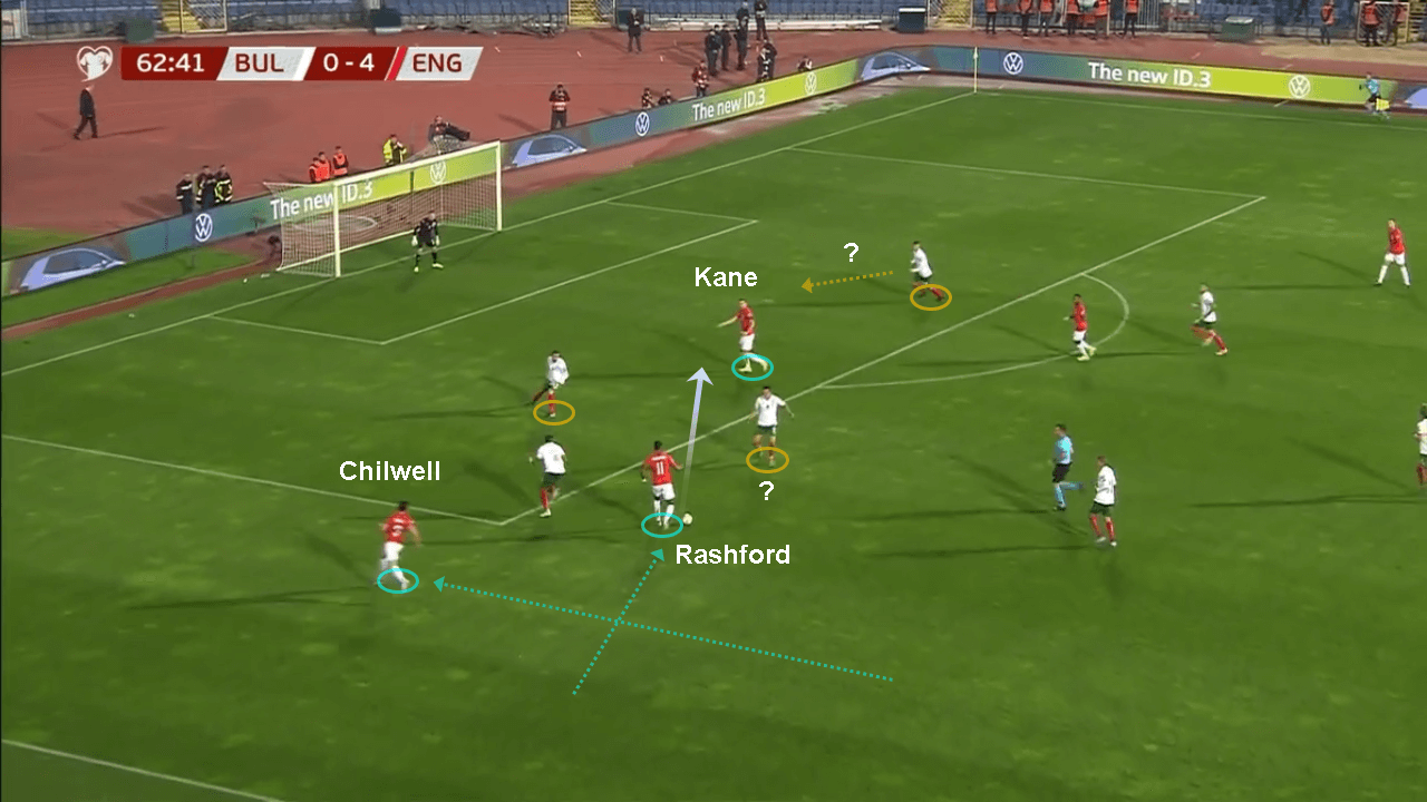 Euro 2020 Qualifiers: Bulgaria vs England - tactical analysis tactics