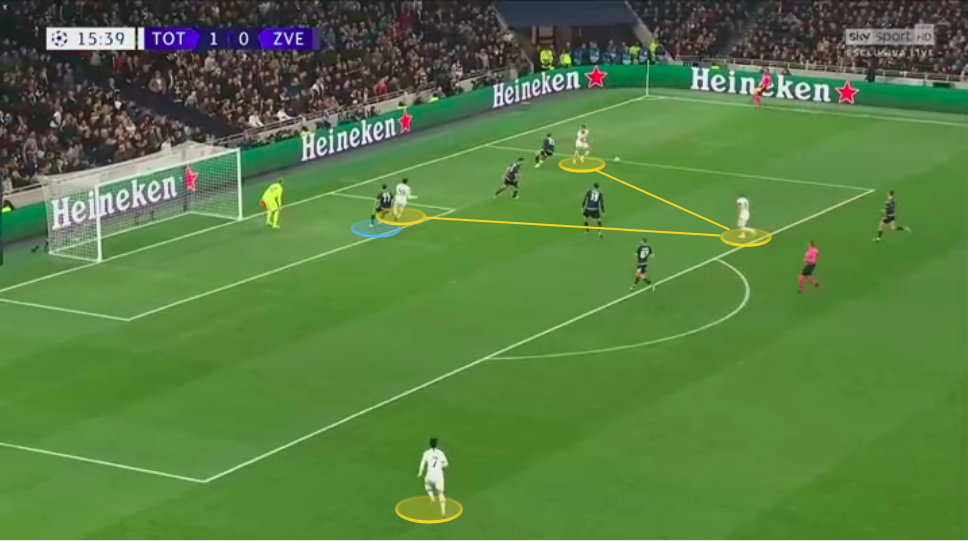 UEFA Champions League 2019/20: Tottenham Hotspur vs Red Star Belgrade - tactical analysis tactics