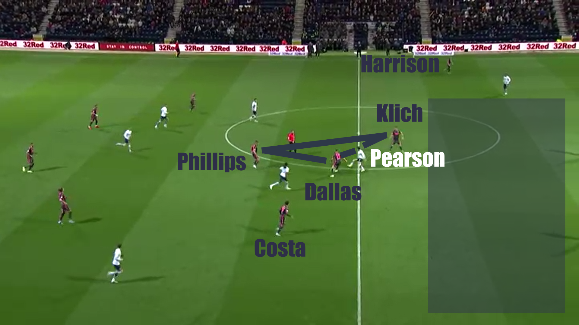 EFL Championship 2019/20: Preston North End vs Leeds United - tactical analysis tactics