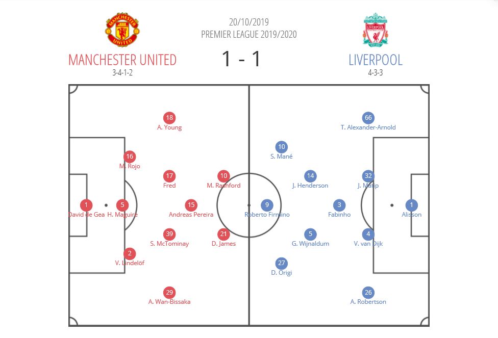 Manchester United Liverpool tactical analysis tactics