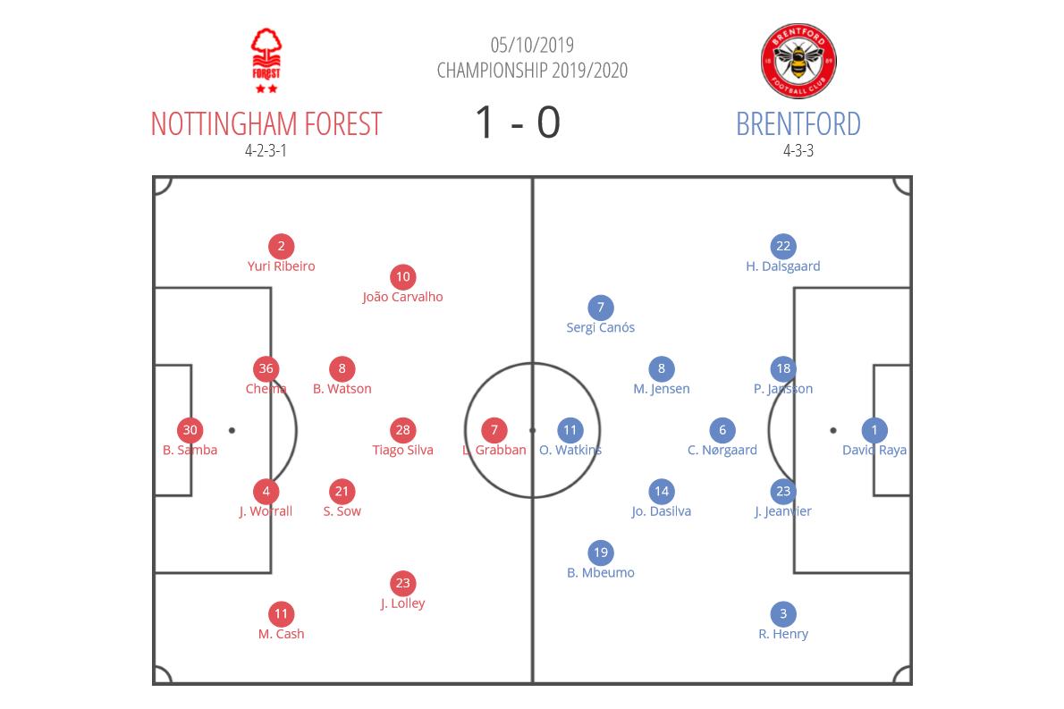 EFL Championship 2019/20: Nottingham Forest vs Brentford - tactical analysis tactics