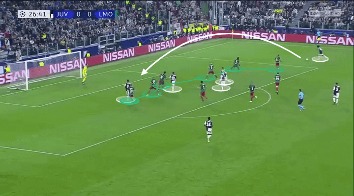 UEFA Champions League 2019/20: Juventus vs Lokomotiv Moscow – tactical analysis tactics