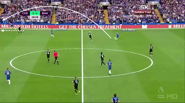 EPL 2019/20: Chelsea vs Brighton - tactical analysis tactics