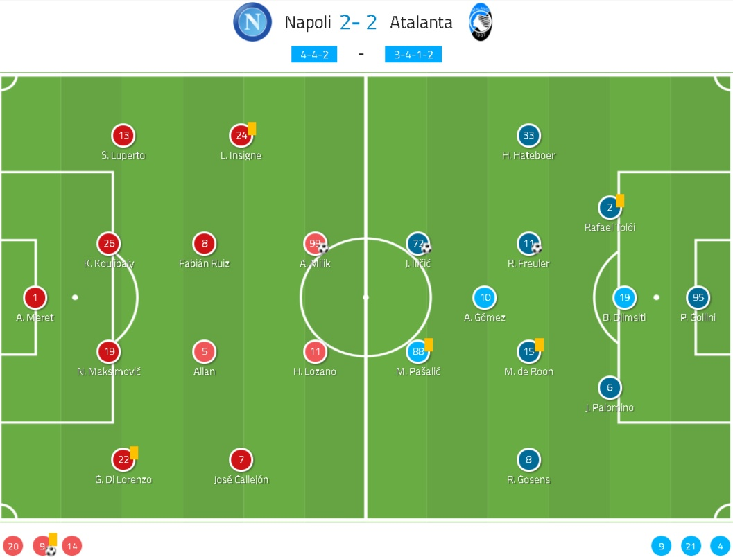 Serie A 2019/20: Napoli vs Atalanta - tactical analysis tactics