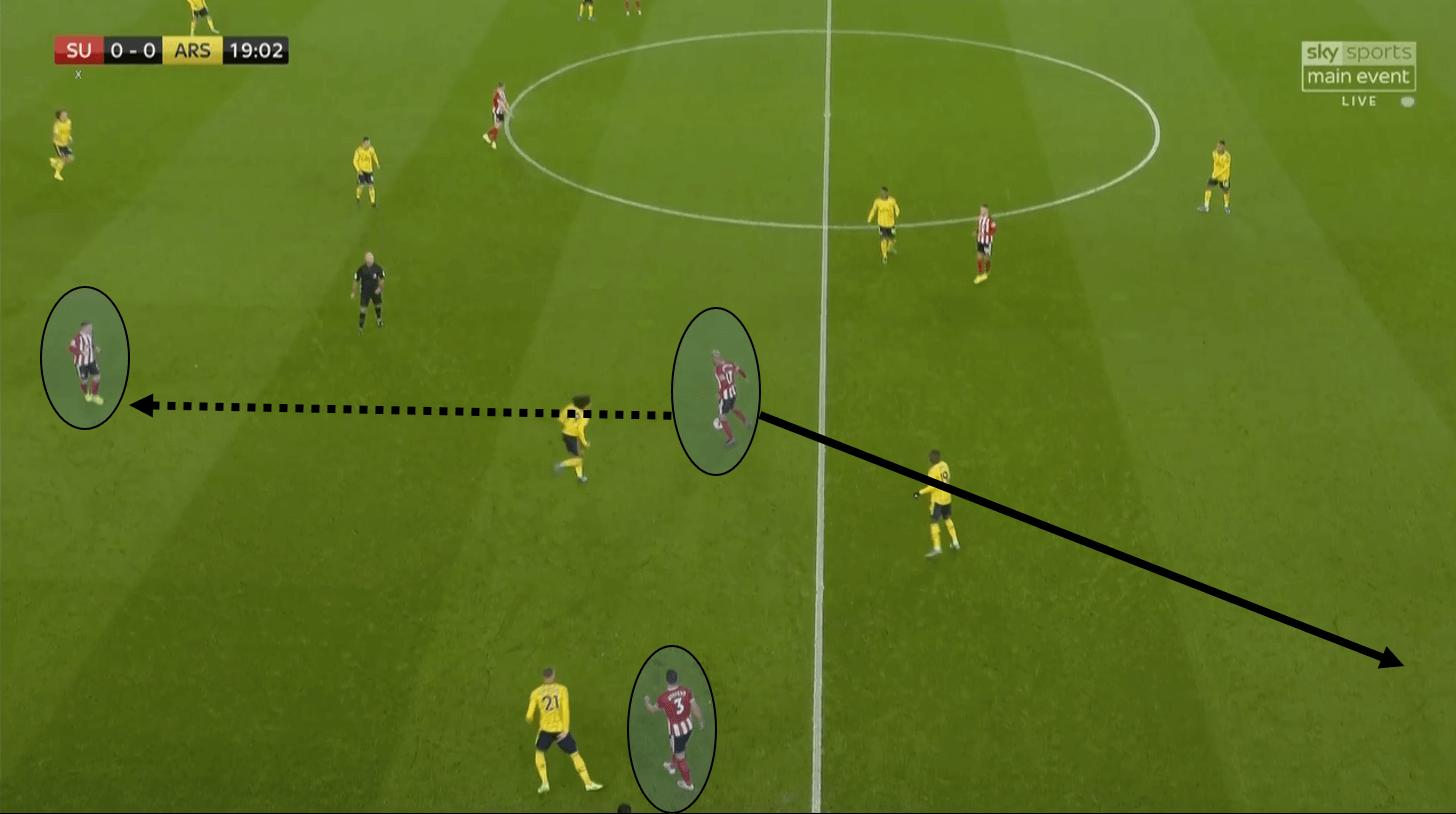 Premier League 2019/20: Sheffield United vs Arsenal – tactical analysis tactics