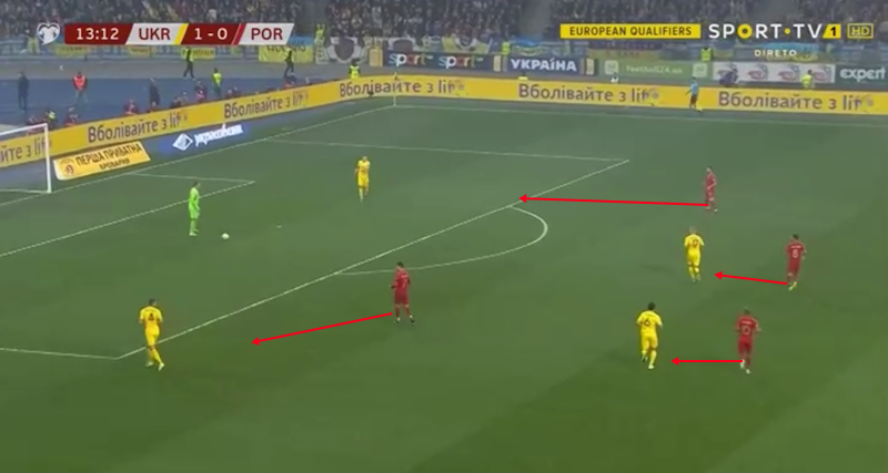 Euro 2020 Qualifiers: Portugal vs Ukraine – tactical analysis tactics