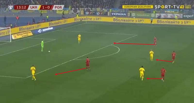 Euro 2020 Qualifiers: Portugal vs Ukraine – tactical analysis tactics