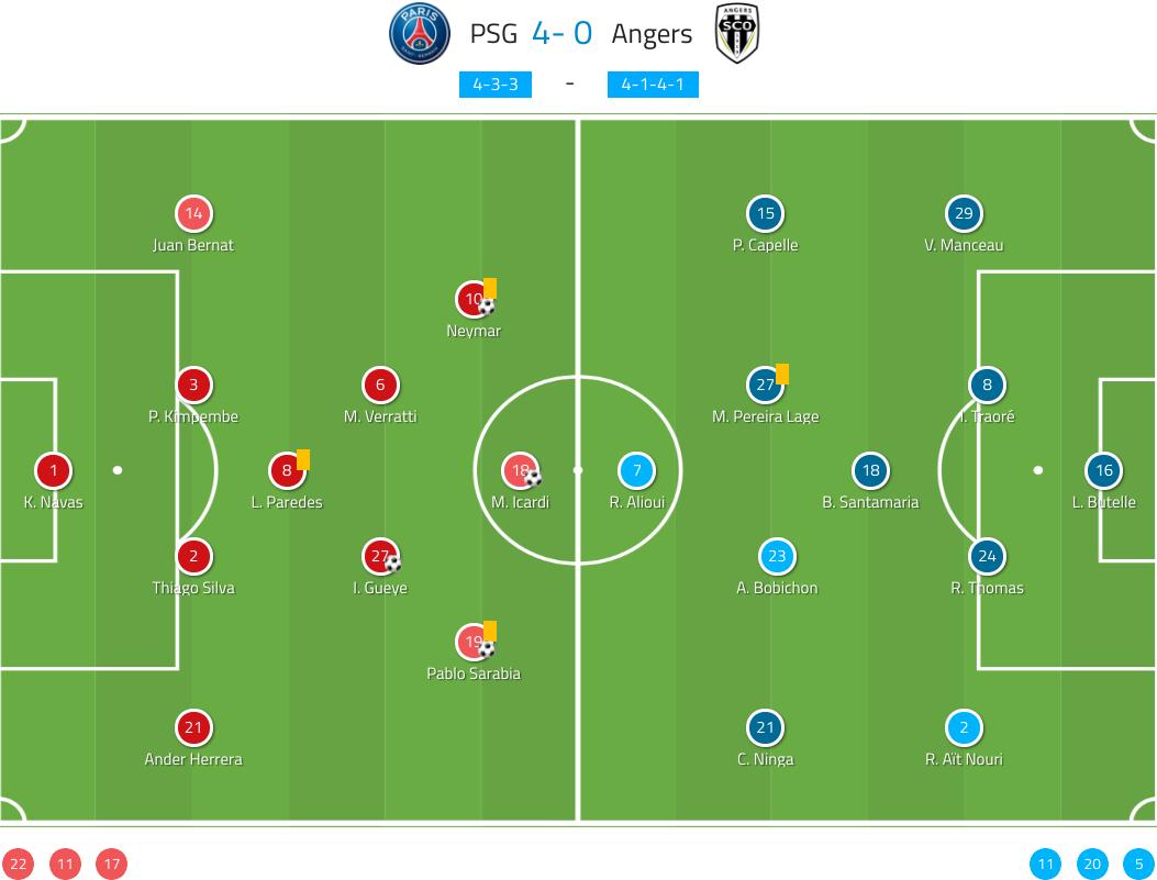 Ligue 1 2019/20: PSG vs Angers - tactical analysis tactics
