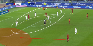 Serie A 2019/20: Roma vs Milan tactical analysis tactics
