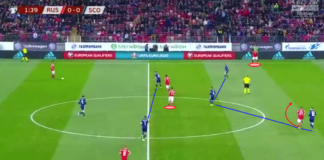 Euro 2020 Qualifiers: Russia vs Scotland – tactical analysis tactics