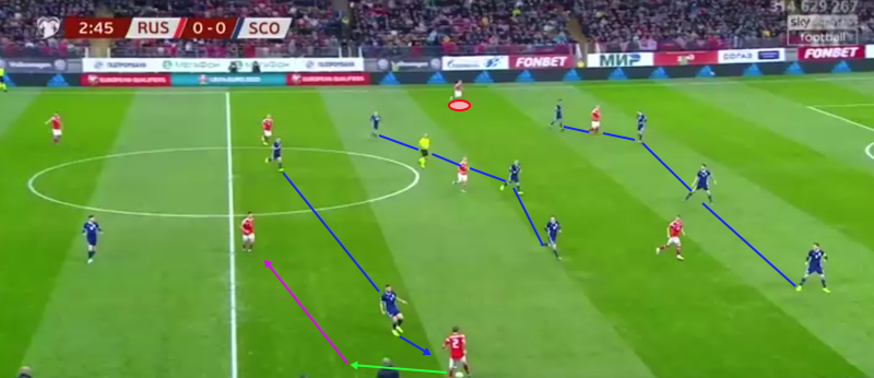 Euro 2020 Qualifiers: Russia vs Scotland – tactical analysis tactics