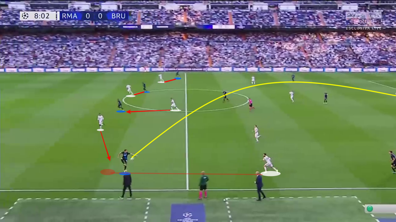 Champions League 2019/20: Real Madrid vs Club Brugge - tactical analysis tactics
